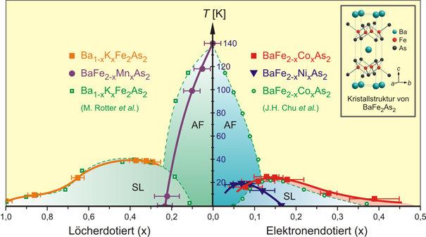 <strong>Abb.1:</strong> Phasendiagramm der Verbindung BaFe<sub>2</sub>As<sub>2</sub>, die  im undotierten Zustand antiferromagnetische (AF) Ordnung a