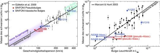Masse des zentralen Schwarzen Lochs in Abhängigkeit von der Geschwindigkeitsdispersion der Sterne im Bulge (ungeordnete Bewegung; links) bzw. als Funk