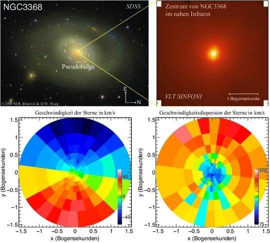 Beobachtungen von NGC3368, einer Galaxie mit einem Pseudobulge und einem klassischen Bulge. Im nahen Infrarotlicht ist das Zentrum der Galaxie gut zu