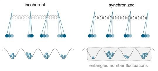 On the left, the pendulums do not oscillate in synchronization; on the right, they have organized themselves to a synchronized oscillation. With quant