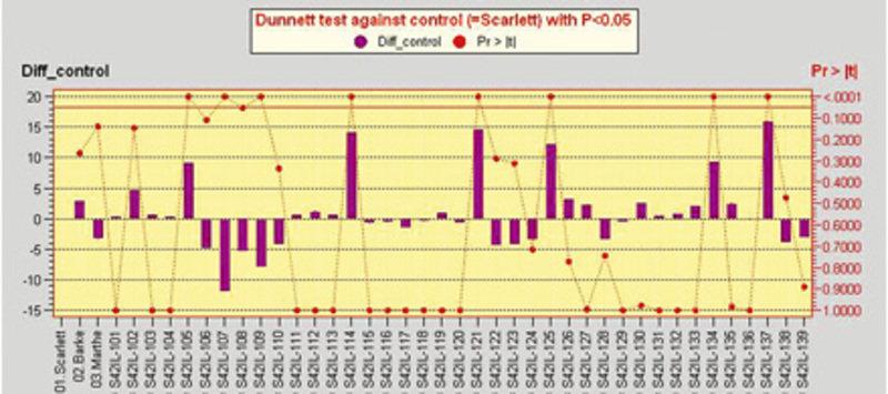 Determinierung von QTL-Effekten der Wildgerste bezüglich der Pflanzenhöhe. Horizontal dargestellt sind drei Kontrollgersten sowie 39 Introgressionslin
