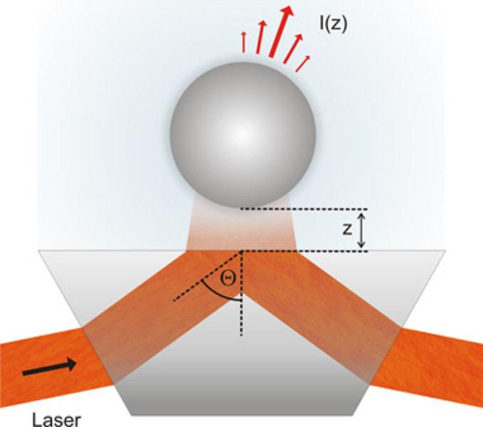Schematischer Aufbau eines TIRM-Experiments. Ein einfallender Laserstrahl wird an einer Grenzfläche totalreflektiert und erzeugt dabei auf der anderen