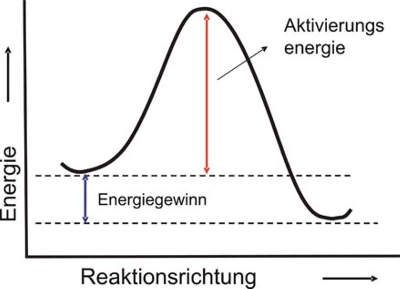 Schematische Darstellung der Änderung der Energie für einen aktivierten Zustand.
