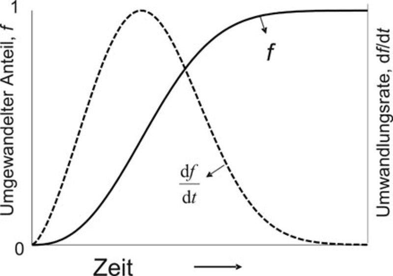 Schematische Darstellung des umgewandelten Anteils <i>f</i> sowie der Umwandlungsrate <i>df/dt</i> in Abhängigkeit von der Zeit <i>t</i> für konstante