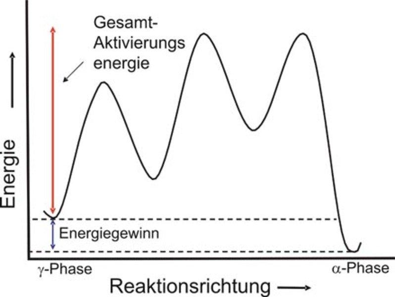 Die möglichen Energieänderungen einer Serie von Sprüngen zwischen der γ-Phase (Austenit; kfz) und der <i>α</i>-Phase (Ferrit; krz).