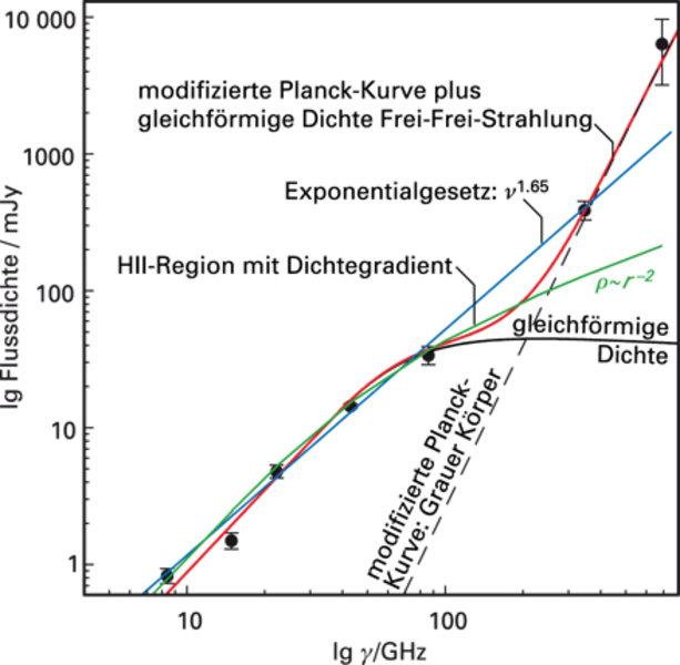 Spektrale Energieverteilung der Quelle 1, die sich am besten als Frei-frei-Strahlung plus Staubemission beschreiben lässt [3].
