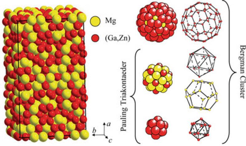 Eine Elementarzelle (links) der Kristallstruktur von (Ga,Zn)171.4 Mg100.6 mit 1088 Atomen als Beispiel einer Komplexen Intermetallischen Phase. Magnes