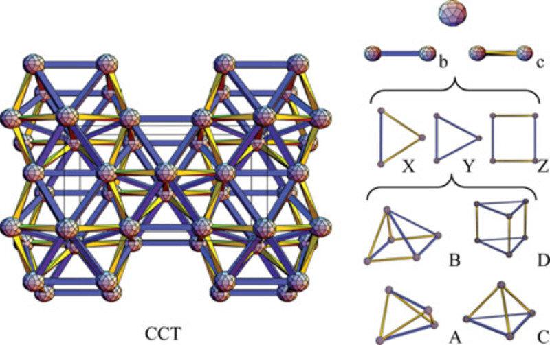 Ein Ausschnitt (links) der Raumparkettierung der Kristallstruktur von (Ga,Zn)171.4 Mg100.6. Die Raumparkettierung erhält man durch Verbinden der Zentr