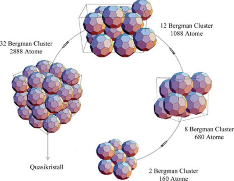 Modelle einiger Kristallstrukturen mit 2 bis 32 Bergman Clustern pro Elementarzelle entsprechend einer Sequenz dekorierter CCTs mit wachsendem Element