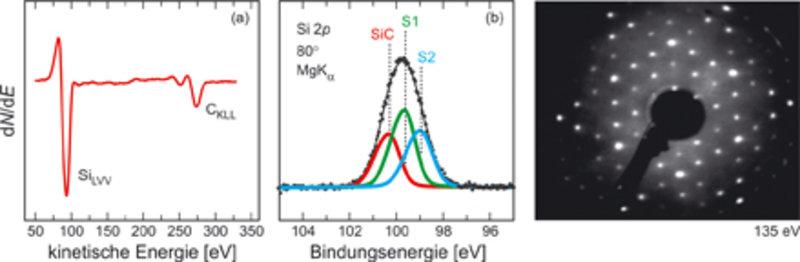 Strukturanalyse der (3×3)-SiC(0001)-Phase: (a) AES-Spektrum, Auftragung des differenziellen Signals dN/dE gegen die kinetische Energie der Elektronen.