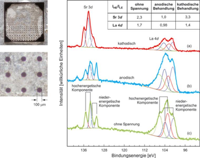 Chemische Analyse mit XPS an La<sub>0,6</sub>Sr<sub>0,4</sub>Co<sub>0,8</sub>Fe<sub>0,2</sub>O<sub>3-δ</sub> Mikroelektroden nach unterschiedlicher el