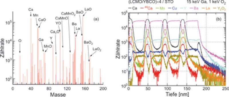 TOF-SIMS-Analyse einer Probe aus sich abwechselnden La<sub>2/3</sub>Ca<sub>1/3</sub>MnO<sub>3</sub> und YBa<sub>2</sub>Cu<sub>3</sub>O<sub>7</sub>-Sch