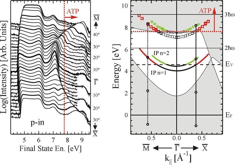 Left, results of measurements by the Max Planck physicists. The peaks represent the electrons' energetic state. Right of the dashed line (with ATP - A