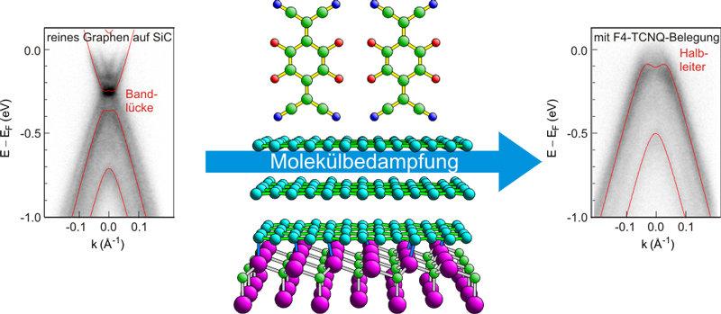 Vom metallischem zu halbleitendem Graphen: F4-TCNQ(oben) saugt die Ladung aus der Siliciumcarbid-Graphen-Verbindung (unten). In der Bandstruktur von m