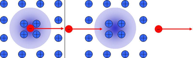 Links: In Metallen bewegen sich negativ geladene Elektronen durch ein Kristallgitter positiv geladener Ionen. Der elektrische Widerstand in normalen M