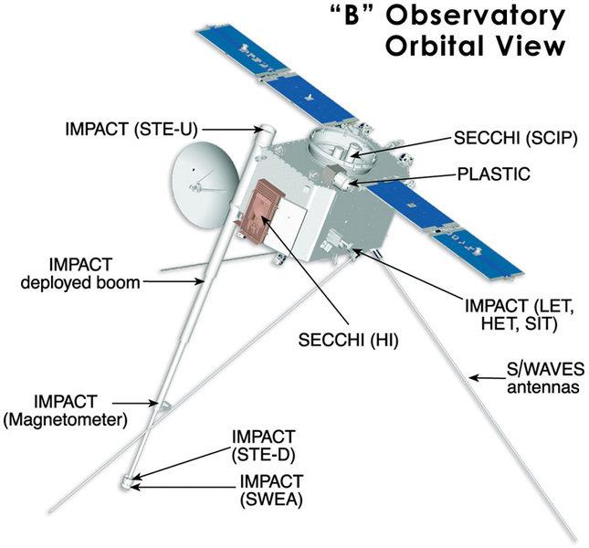 Eine der beiden STEREO-Sonden mit den drei Sonnenteleskopen (Experiment SECCHI/SCIP), der Weitwinkelkamera (SECCHI/HI), den Teilchensensoren (IMPACT u