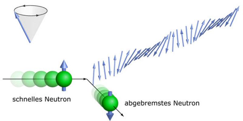 Ebenso wie die Elektronen, trägt das Neutron einen Spin. Dadurch kann es mit ihnen wechselwirken. Hier wird veranschaulicht, wie das Neutron bei einem