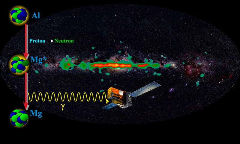 Radioactive decay of unstable isotopes leads to emission of gamma rays with a characteristic energy (coloured) being determined by properties of the a
