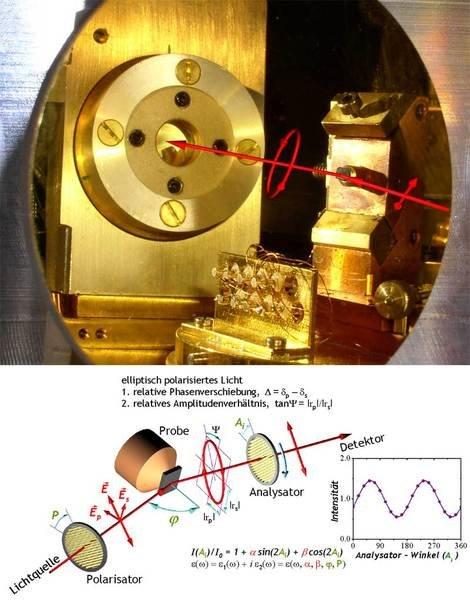 Blick in ein Infrarot-Ellipsometer (links). Auf einem vergoldeten Spiegel ist das Spiegelbild des Probenhalters (mit einem kleinen Kristall eines Kupr