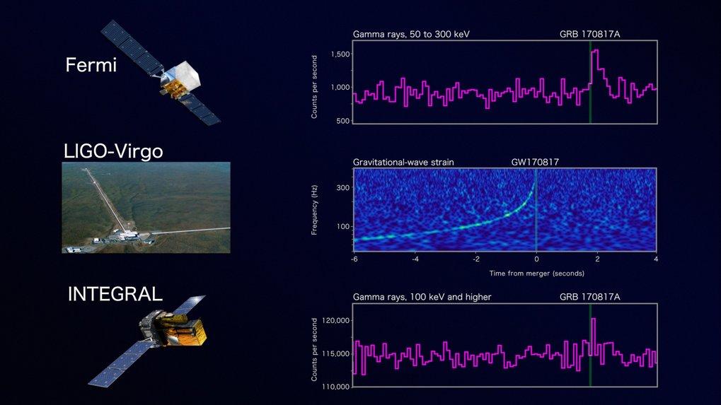 Beobachtung in drei Schritten: Das erste Zeichen der Neutronenstern-Verschmelzung am 17. August 2017 war ein kurzer Ausbruch von Gammastrahlen, die de