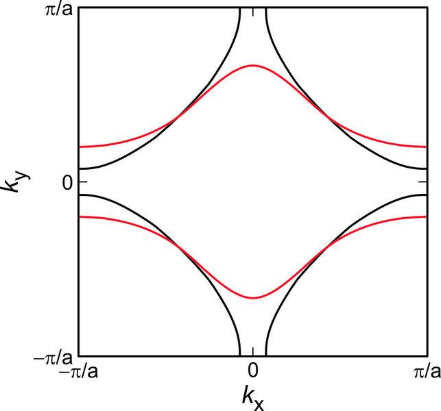 Abb.2: Symmetriebrechende Deformation der Fermi-Fläche aufgrund  einer Pomeranchuk-Instabilität in einem zweidimensionalen  Elektronensystem. Die sch