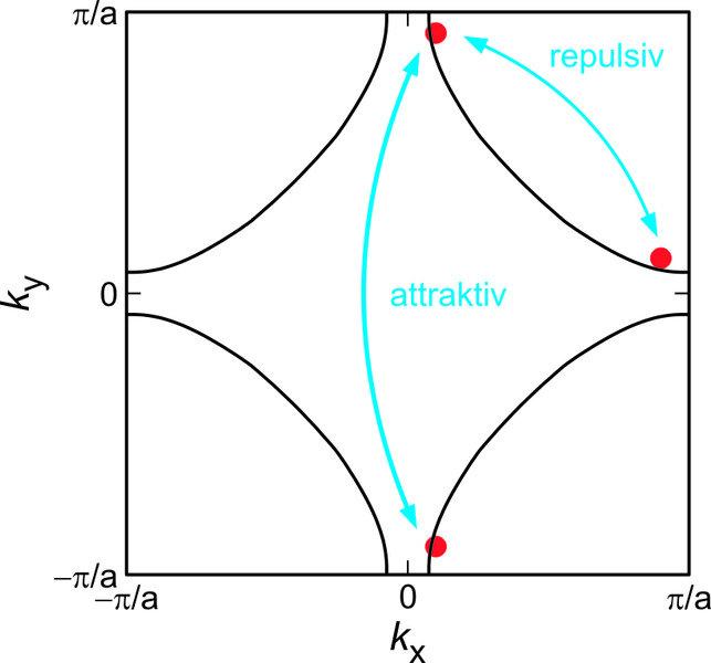 <strong> Abb. 1: </strong>Fermi-Fläche (schwarze Linien) in der zweidimensionalen Brillouinzone für Elektronen auf einem Quadratgitter. Die Impulskomp
