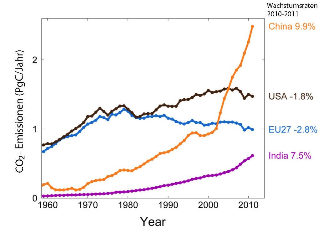 Die Grafik zeigt die jährliche Entwicklung der CO2-Emissionen in verschiedenen Ländern. Bei den Pro-Kopf-Emissionen liegen entwickelte Länder allerdin