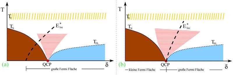 Abb. 1: Mögliche Quantenphasenübergänge von Schwere-Fermionen-Verbindungen. (a) SDW-Übergang und (b) lokale Quanenkritikalität. Der blau markierte Ber