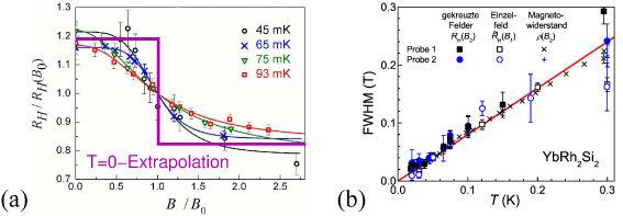 Abb. 2: Hall-Effekt Messungen an YbRh2Si2. (a) Die Hall-Konstante RH, ein Maß für die Landungsträgerkonzentration, zeigt einen temperaturabhängigen Üb