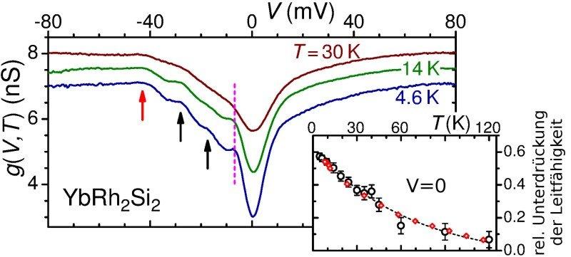 Abb. 4: Der mit dem Rastertunnelmikroskop gemessene Leitwert für YbRh2Si2 als Funktion der angelegten Spannung: Die Formation der schweren Elektronen,