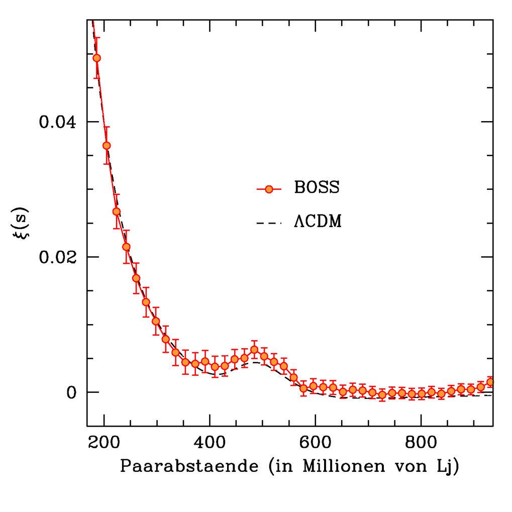 <strong>Abb. 2:</strong> Die Korrelationsfunktion des Galaxienkatalogs in BOSS-DR9 für große Skalen. Diese Funktion misst die Wahrscheinlichkeit Galax