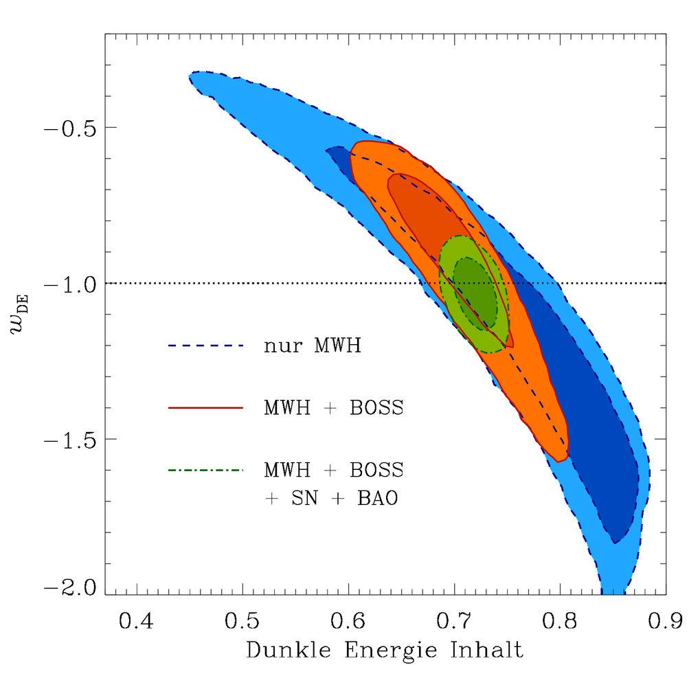 <strong>Abb 3:</strong> Konfidenzbereiche für den Anteil der Dunklen Energie an der gesamten Energiedichte im Universum und den Zustandsgleichungspara