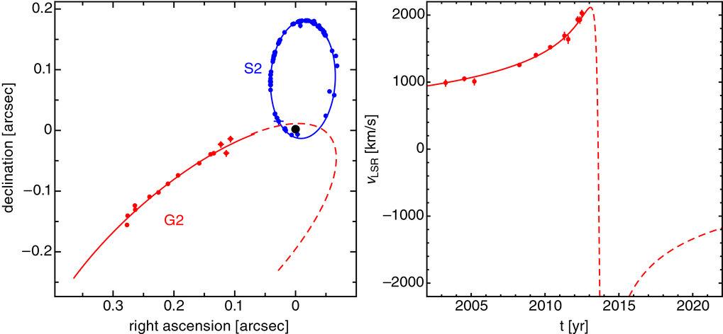 <strong>Abb. 2:</strong> Der Orbit der Gaswolke. Links ist die Himmelsebene gezeigt, der Orbit der Gaswolke ist in rot gezeichnet, die Messdaten sind
