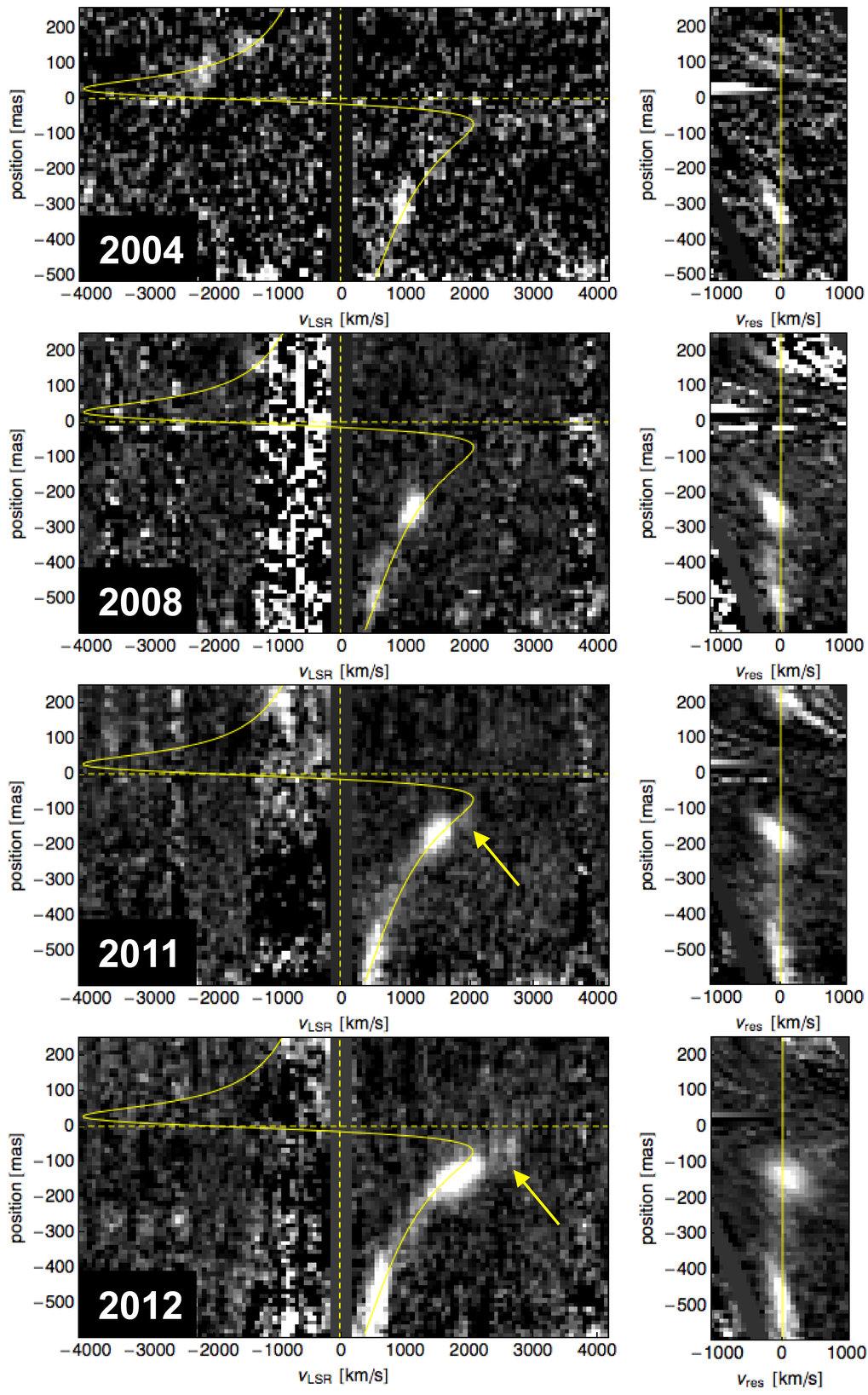 <strong>Abb. 3:</strong> Positions-Geschwindigkeitsdiagramm der Gaswolke. Aus den Spektroskopie-Daten kann die Radialgeschwindigkeit als Funktion der