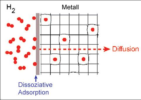<p><strong>Abb. 1:</strong> Wasserstoff-Adsorption und -Diffusion auf und durch Palladium.</p>