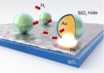 <p><strong>Abb. 3:</strong> Zeichnerische Darstellung der Messanordnung zur Wasserstoffbestimmung. Plasmonischer <em>smart dust</em> (umhüllte Goldnan