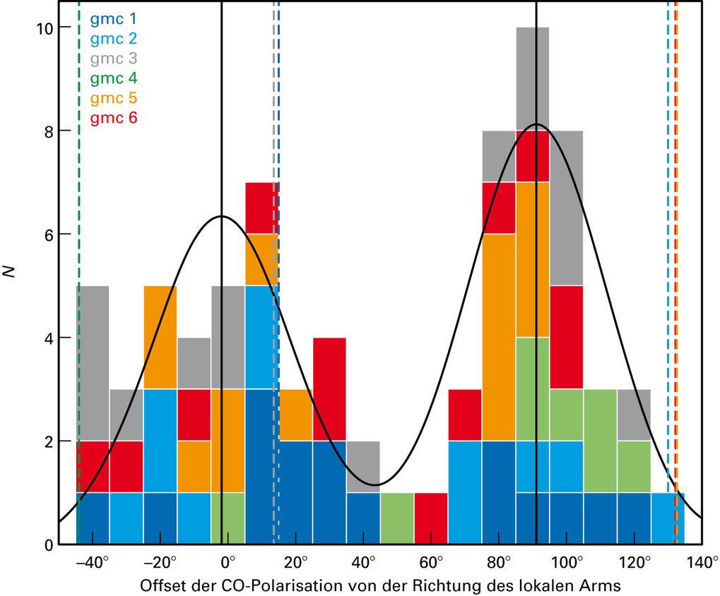 Abb 4: Die Grafik zeigt die Verteilung der Abweichung zwischen der CO-Polarisationsrichtung und der Feldrichtung des lokalen Spiralarms. Beiträge aus