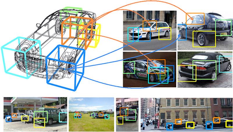 <strong>Abb. 2:</strong> Detektion von Objekten in Bildern. Wir modellieren ein Auto als dreidimensionales Objekt und können daher nicht nur über dess