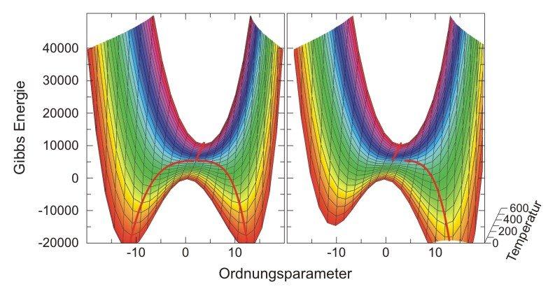 <strong>Abb. 1:</strong> (a) Die Zusammenhänge zwischen Energie, Temperatur und Ordnungsparameter für einen Phasenübergang 2. Ordnung in einer schemat