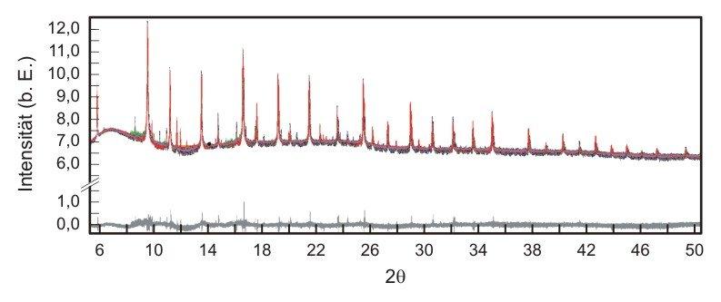 <strong>Abb. 3:</strong> Temperaturabhängige Pulverdiffraktogramme, gemessen an der Synchrotron Lichtquelle Schweiz (SLS) des Paul Scherrer Instituts
