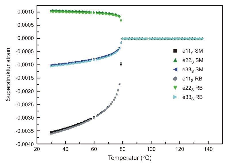 <strong>Abb. 4: </strong>Dargestellt ist der Wert der makroskopischen Verspannung als Ordnungsparameter in Abhängigkeit von der Temperatur. Deutlich z