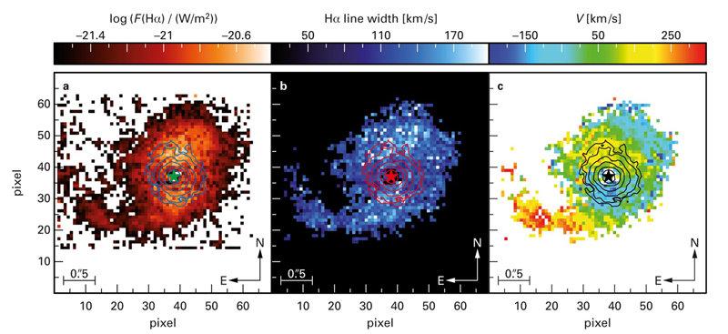 Abb. 2: SDSS J090543.56+043347.3: (a) Verteilung des extrahierten Emissionslinienflusses, (b) Hα-Linienbreite und (c) resultierendes Geschwindigkeitsf