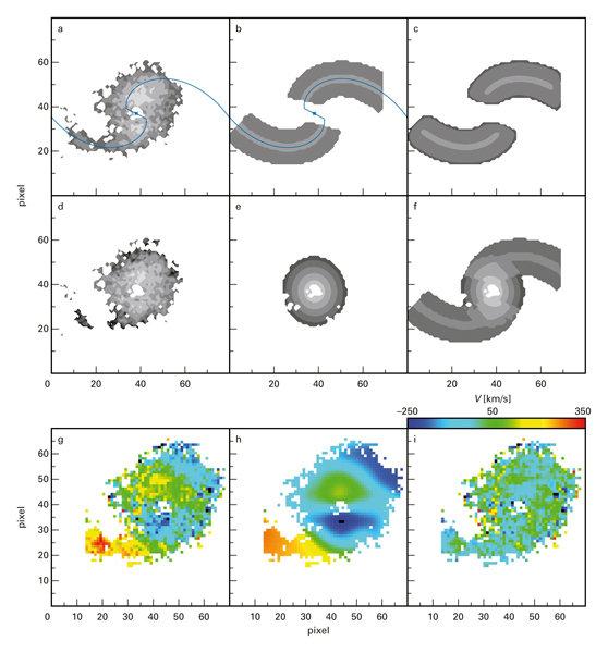 Abb. 3: Das extrahierte Geschwindigkeitsfeld Hα in Abb. 2(c) ist die Basis für ein Detailmodell der Geschwindigkeitsstruktur in der Galaxie. Dazu muss