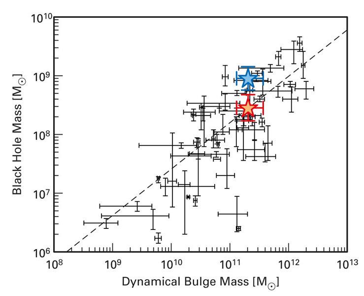 Abb. 4: Lokale z=0-Skalenrelationen (Symbole und Regressionsgerade) für die Masse des Schwarzen Lochs aufgetragen gegen die dynamische Masse der Wirts