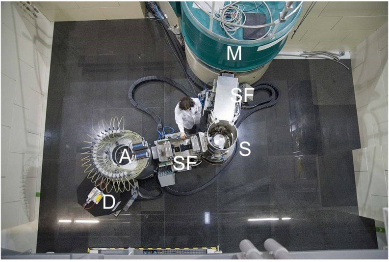 <strong>Abb. 1:</strong> Das TRISP-Spektrometer des MPI-FKF am FRM II in Garching. Monochromator (M); Hochfrequenz-Spinflip-Spulen (SF); Probe (S); An
