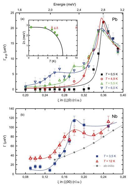 Abb. 3: Linienbreiten als Funktion des Phononenimpulses bzw. der Phononenenergie für Temperaturen ober- und unterhalb von Tc für Blei (a) und Niob (b)