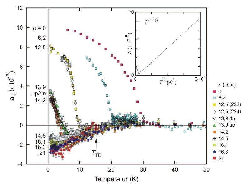 Abb. 4: Temperatur- (T) und Druckabhängigkeit (p) des magnetischen und elektronischen Anteils a2 an der Gitterkonstanten von MnSi, gemessen mit Larmor