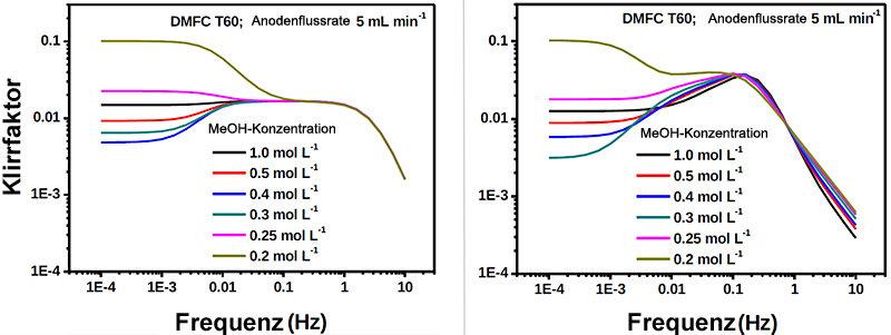 <strong>Abb. 3:</strong> Klirrfaktoranalysespektren als nichtlineare Methode zur Untersuchung von Kinetiken: Modell mit 1-Schritt-Reaktionsmechanismus