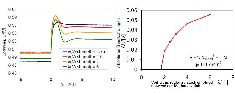 <strong>Abb. 4:</strong> Dynamische Antwort der Methanol-Brennstoffzelle auf eine sprunghafte Änderung des Stromes (links) und die Korrelation von Dyn