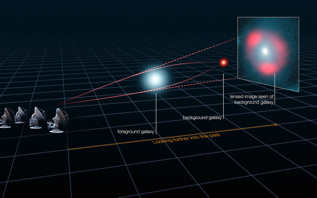 This schematic image represents how light from a distant galaxy is distorted by the gravitational effects of a nearer foreground galaxy, which acts like a lens and makes the distant source appear distorted, but brighter, forming characteristic rings of light, known as Einstein rings. An analysis of the distortion has revealed that some of the distant star-forming galaxies are as bright as 40 trillion Suns, and have been magnified by the gravitational lens by up to 22 times.